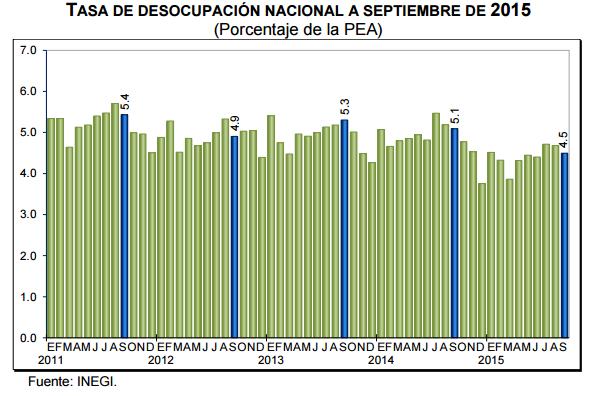 desempleo septiembre 2015
