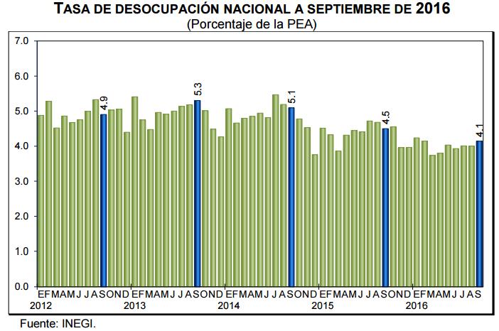 desempleo-septiembre-2016