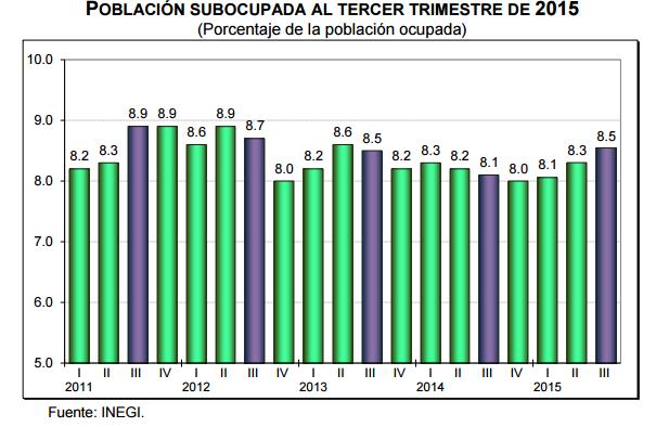 desempleo tercer trimestre 2015 mexico