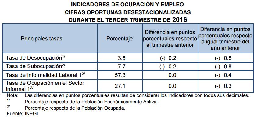 desempleo-tercer-trimestre-2016