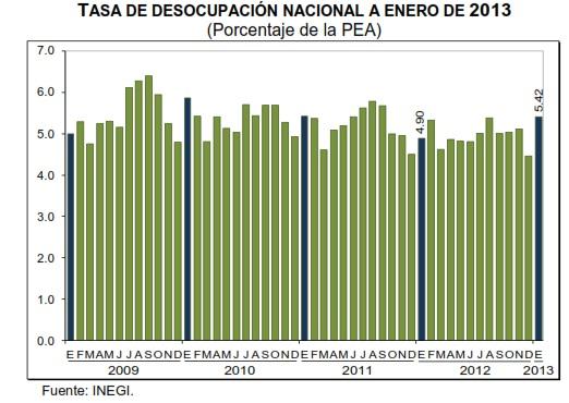 desocupación enero 2013