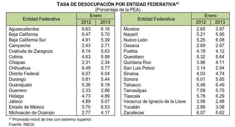 desocupación mexico enero 2013