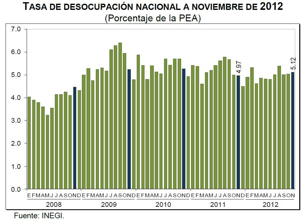 desocupación noviembre mexico 2012