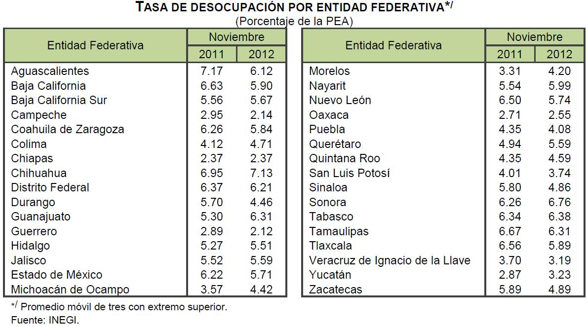 desocupación noviembre mexico
