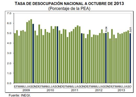 desocupación octubre 2013