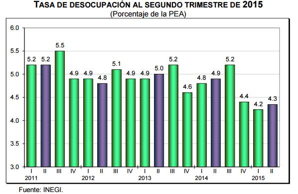 desocupación segundo trimestre 2015