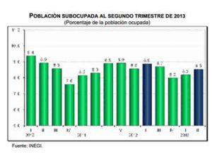 desocupacion 2 trimestre 2013