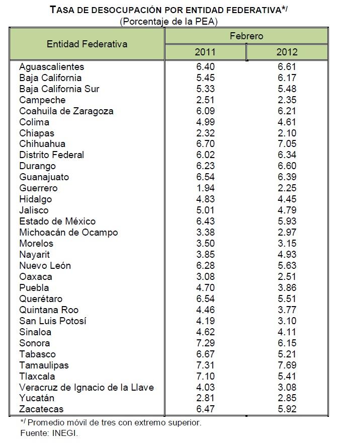 desocupacion 2012 mexico febrero