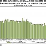 El desempleo México: 3.7% en Agosto 2016