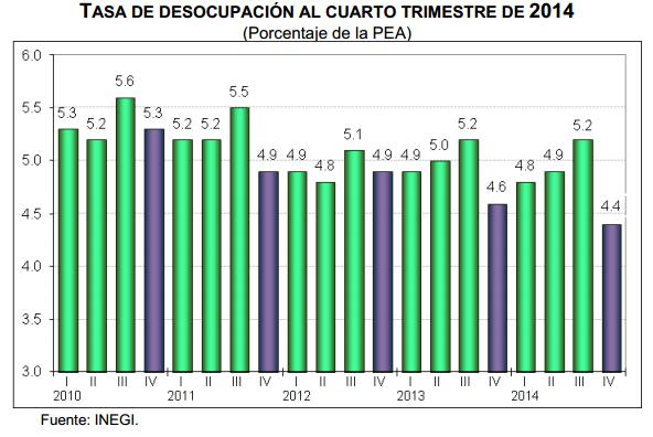 desocupacion cuarto trimestre 2014