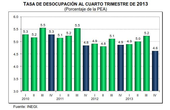 desocupacion desempleo cuarto trimestre 2013