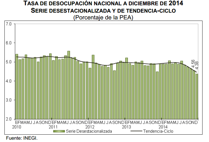 desocupacion diciembre 2014