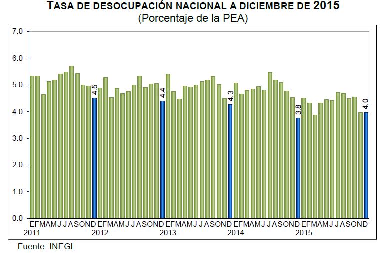 desocupacion diciembre 2015