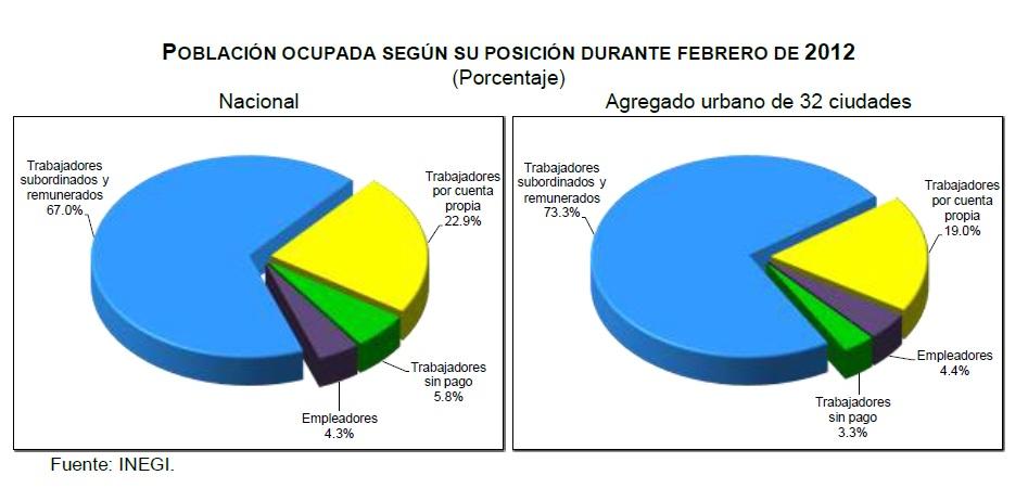 desocupacion febrero mexico 2012