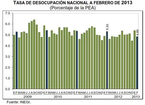 desocupacion febrero mexico 2013