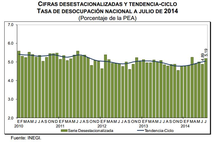 desocupacion julio 2014