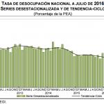 El desempleo México: 3.8% en Julio 2016