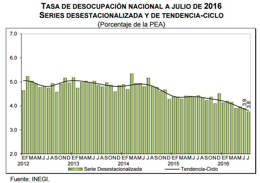 desocupacion julio 2016