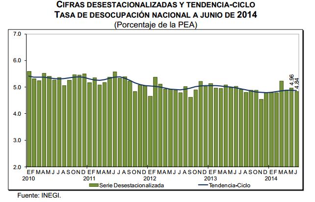 desocupacion junio 2014