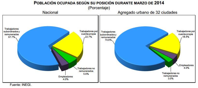 desocupacion marzo 2014