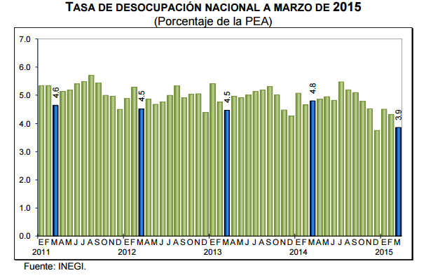 desocupacion marzo 2015 mexico