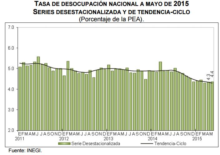 desocupacion mayo 2015