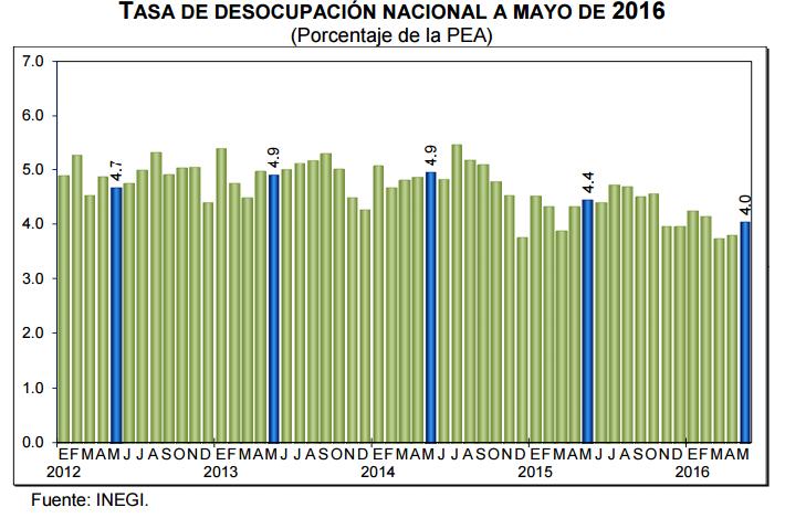 desocupacion mayo 2016