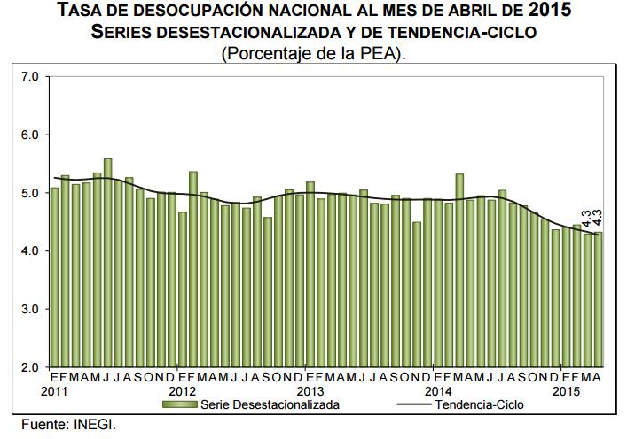 desocupacion mexico abril 2015
