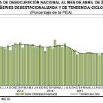 El desempleo México: 3.9% en Abril 2016
