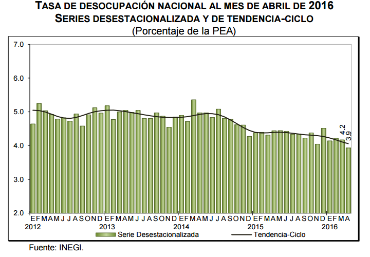 desocupacion mexico abril 2016