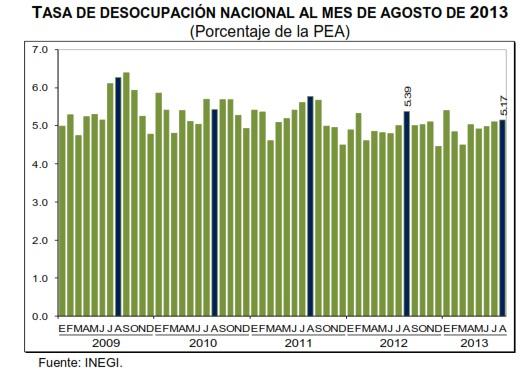 desocupacion mexico agosto 2013