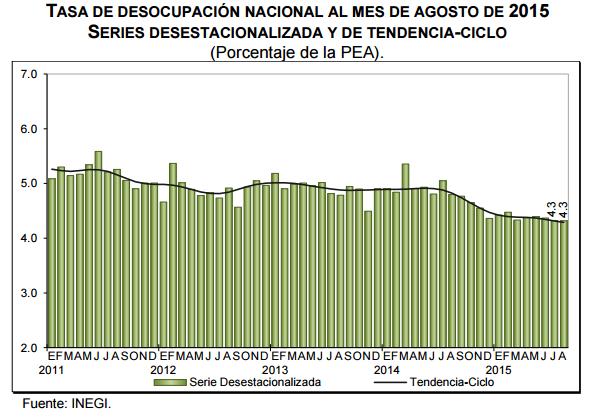 desocupacion mexico agosto 2015