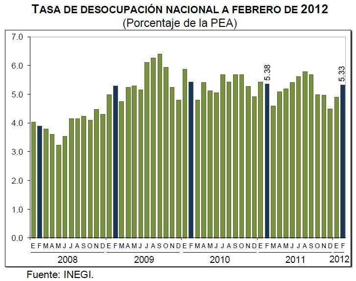 desocupacion mexico febrero 2012