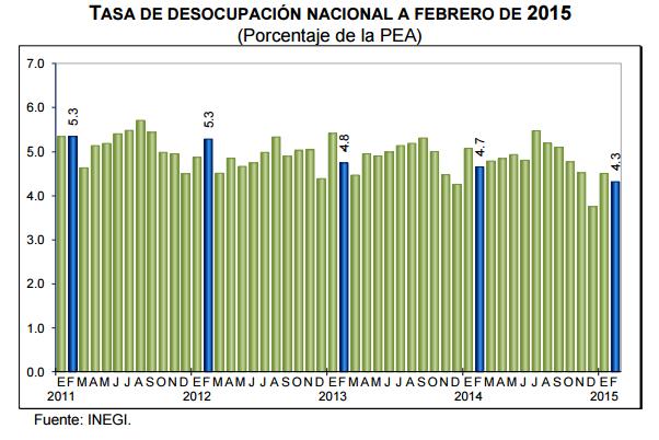 desocupacion mexico febrero 2015