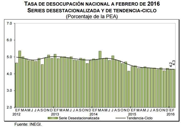 desocupacion mexico febrero 2016