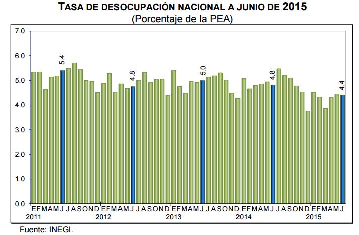 desocupacion mexico junio 2015