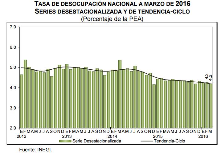 desocupacion mexico marzo 2016