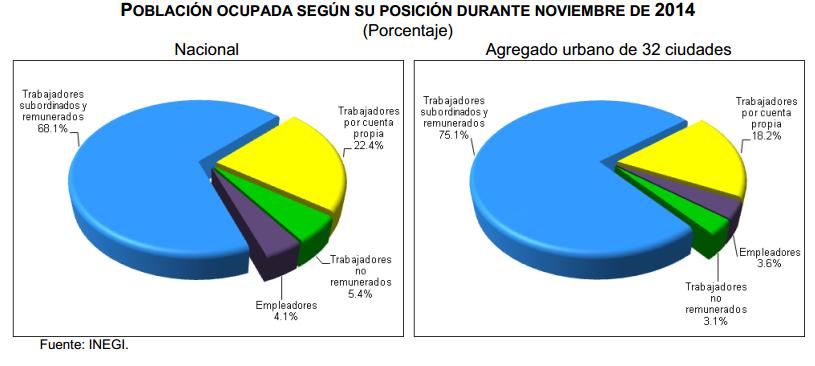 desocupacion mexico mes noviembre 2014