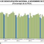 Desempleo México 2014: 4.53% en Noviembre