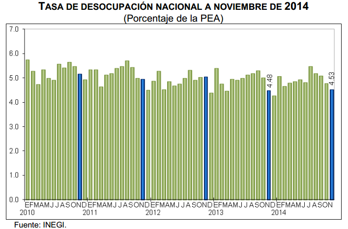 desocupacion mexico noviembre 2014