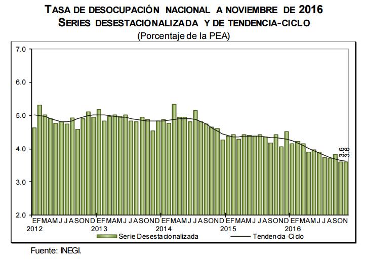 desocupacion-mexico-noviembre-2016