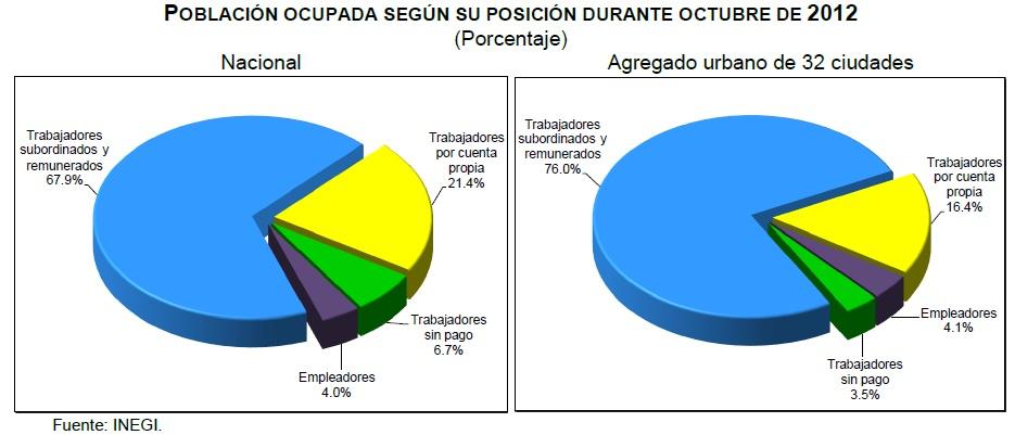 desocupacion mexico octubre 2012