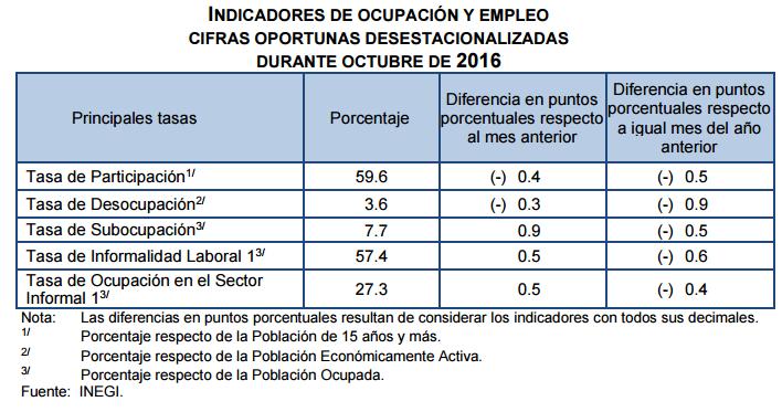 desocupacion-mexico-octubre-2016