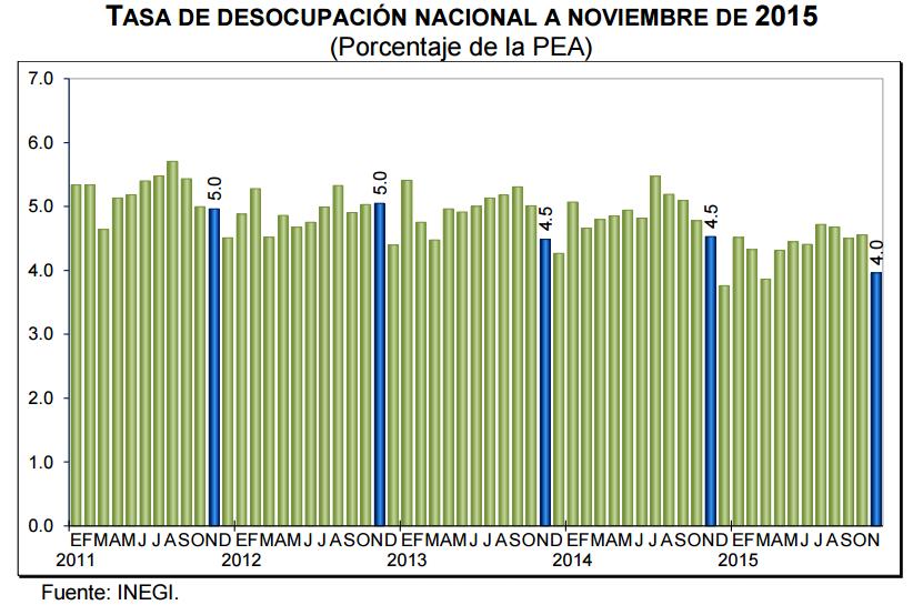 desocupacion noviembre 2015