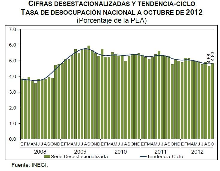 desocupacion octubre 2012