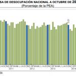 Desempleo México 2014: 4.78% en Octubre