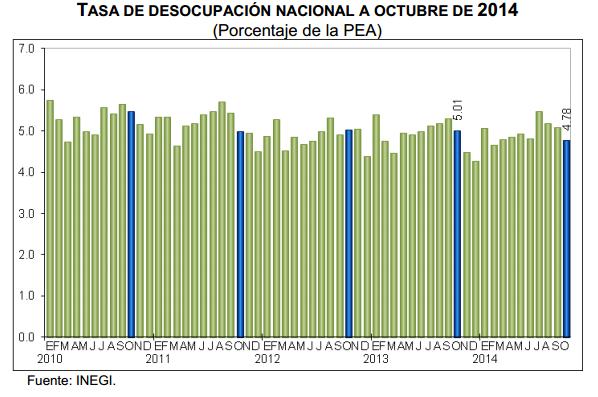 desocupacion octubre 2014