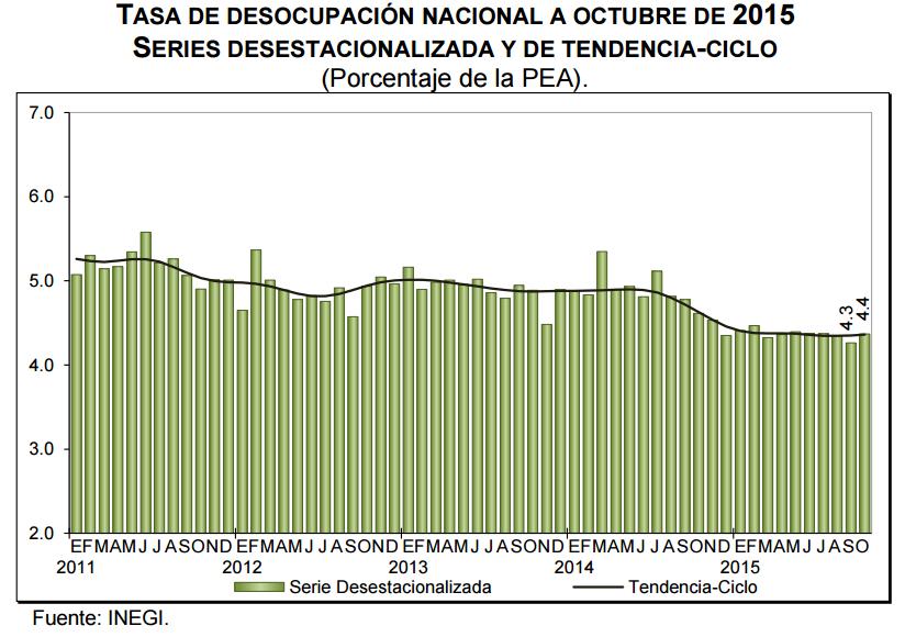 desocupacion octubre 2015