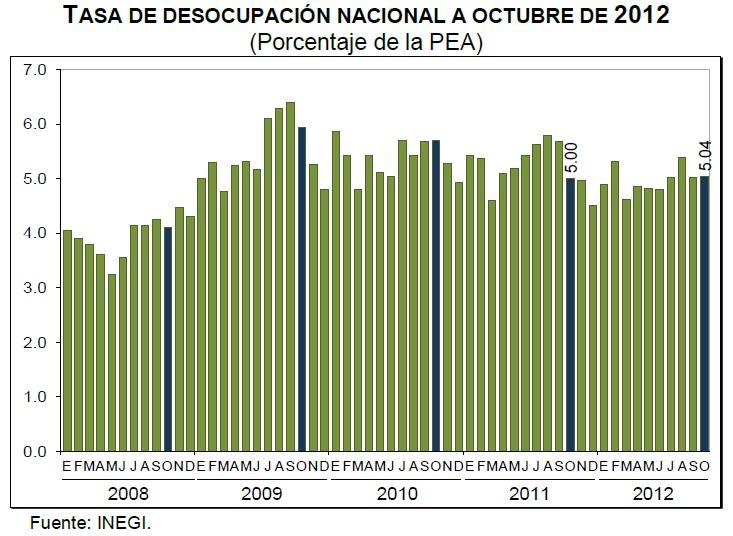 desocupacion octubre mexico 2012
