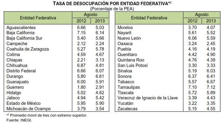 desocupacion por entidad agosto 2013